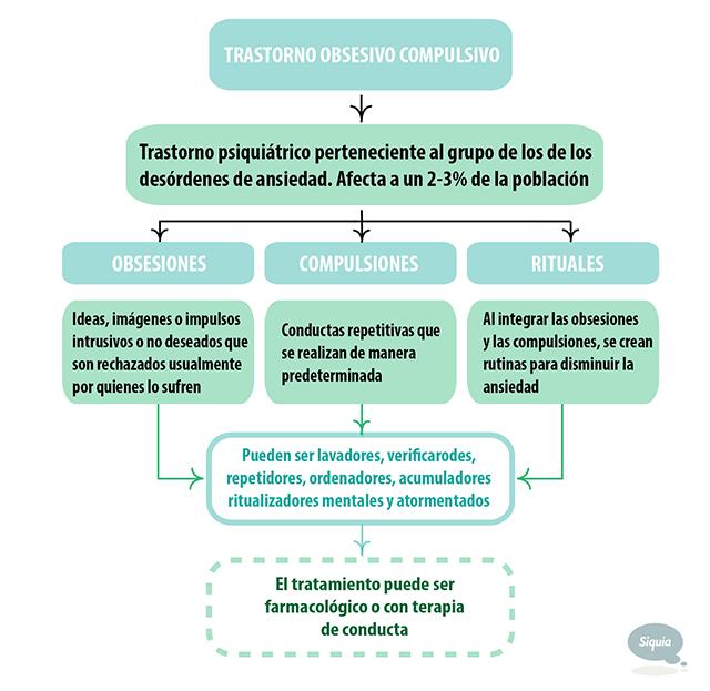 Grafico 01 De las manías al trastorno obsesivo compulsivo